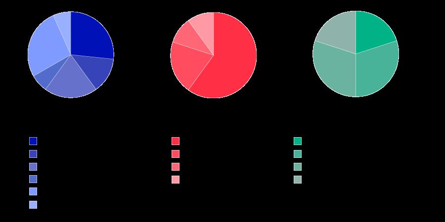 サービス提供顧客(取扱件数割合)